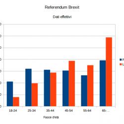 Brexit - ripartizione reale