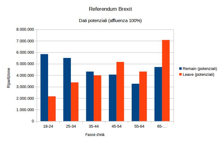 Brexit - ripartizione potenziale