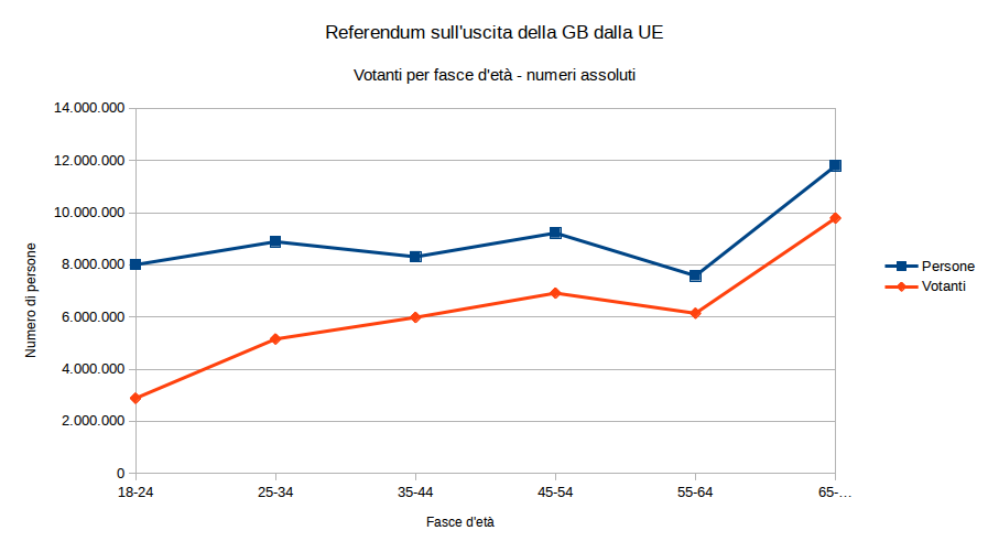 Dati referendum UK